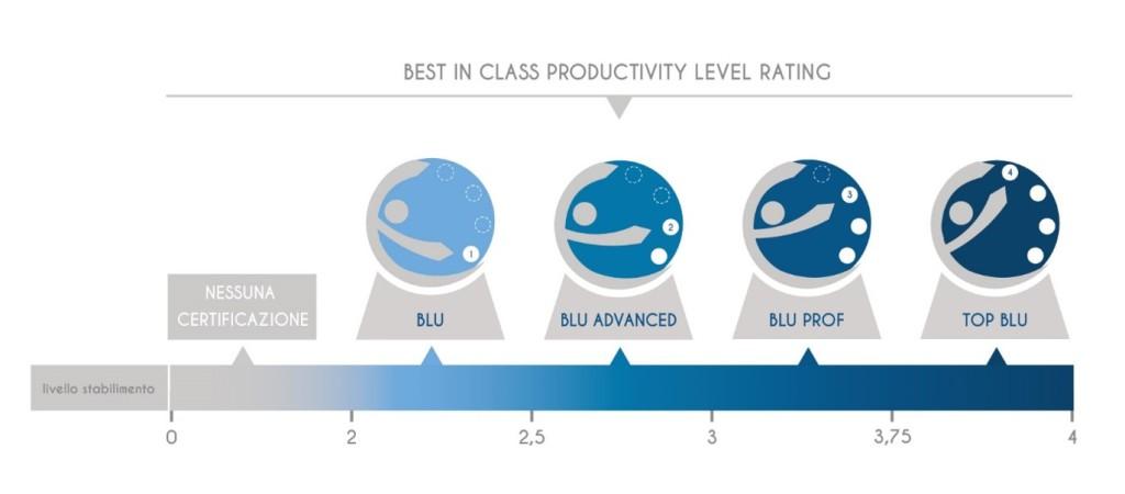 Blu Factory levels