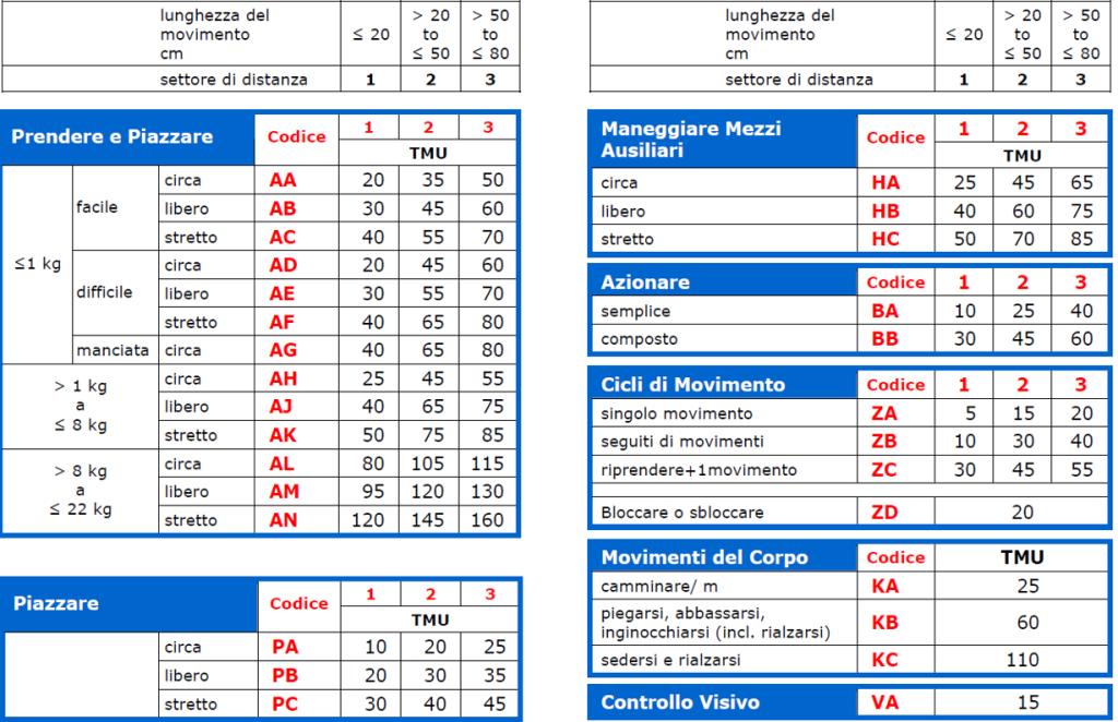Cartella dati MTM-UAS