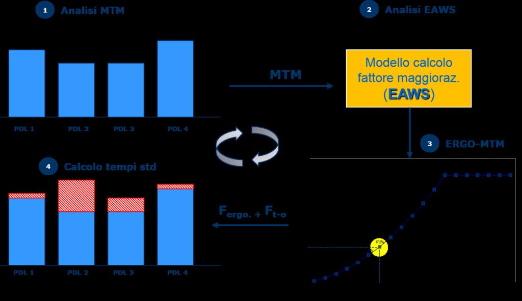 Modello ERGO-MTM