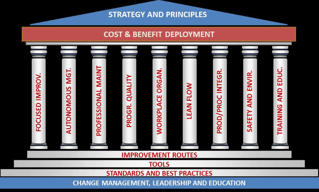Struttura del modello operativo BellaFactory