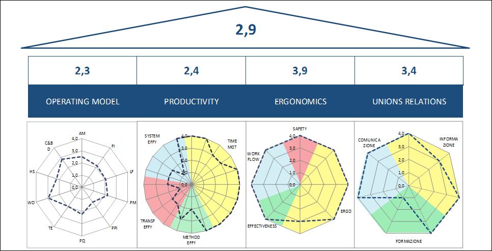 Esempio di calcolo del punteggio Audit BellaFactory