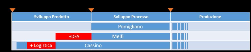 WPI FCA